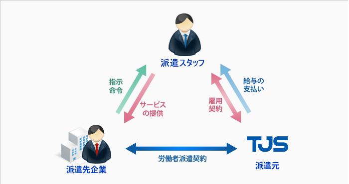 派遣の仕組み 人材派遣は、あなた(派遣スタッフ)、派遣先企業(就業先)、 ティージェ... 働き